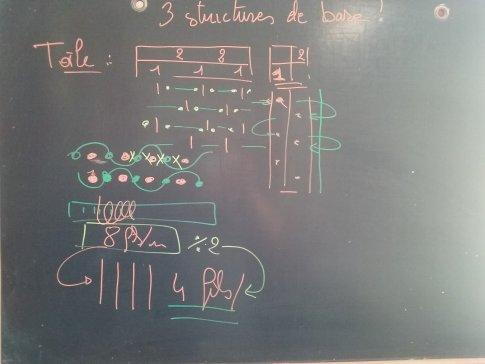 explication armure : les 3 structures de base